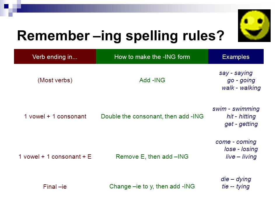 Remember –ing spelling rules