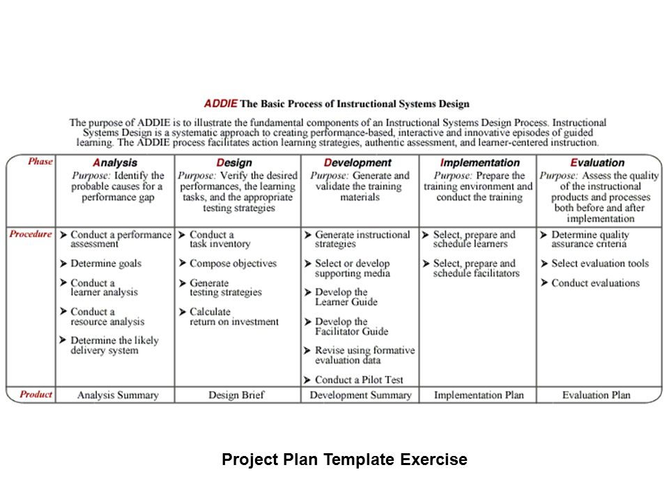 5 Project Plan Template Exercise