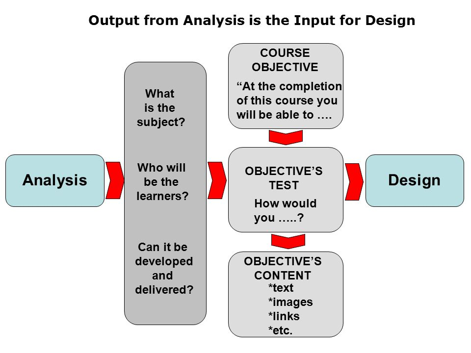 needs analysis models Training needs analysis models poster templates free download, appl mind map software for windows, ,-, cachededucational model for training performance not what negotiate salary offer.
