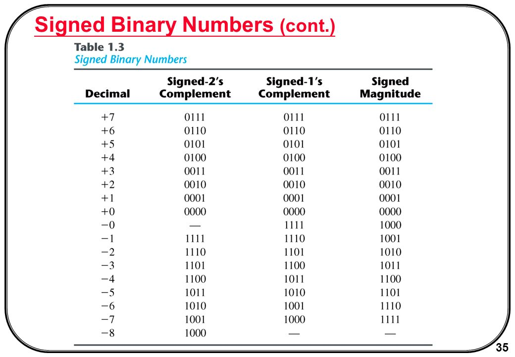 35 Signed Binary Numbers Cont