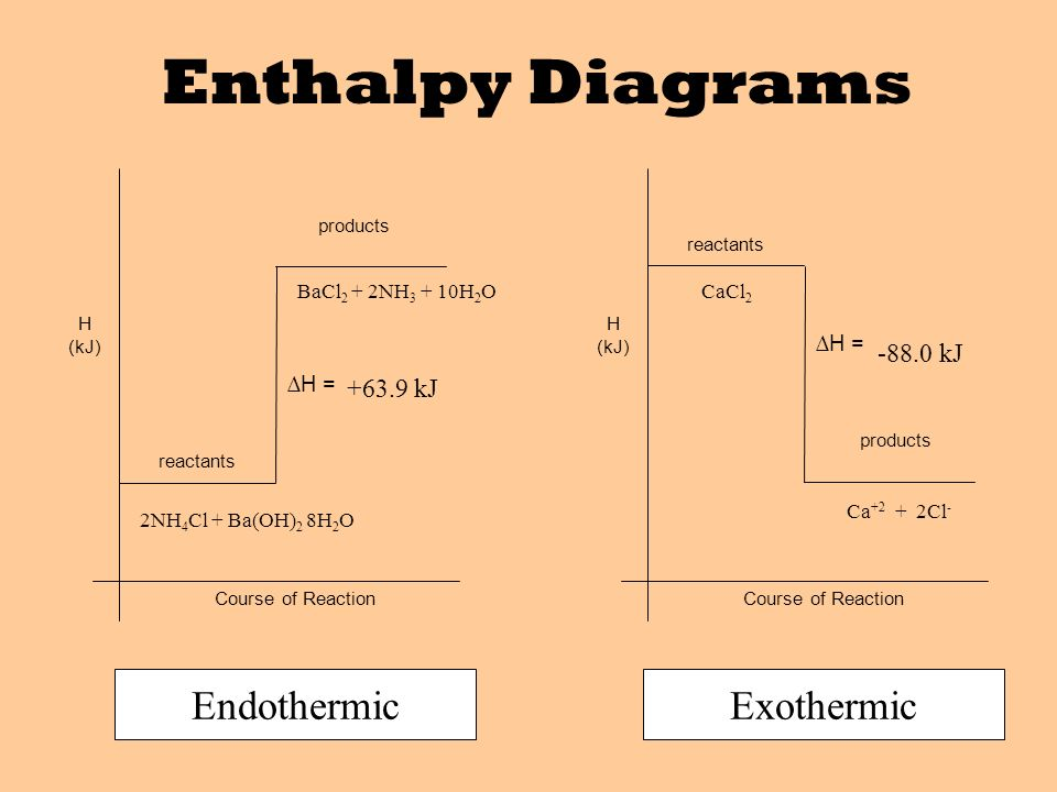 chemical equations reactions ppt video online download. Black Bedroom Furniture Sets. Home Design Ideas