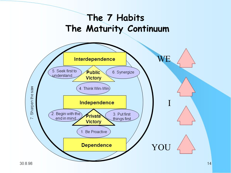 Stephen Coveys 7 Habits Of Highly Effective People Ppt Video