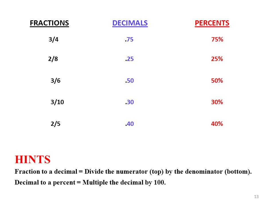 HINTS FRACTIONS DECIMALS PERCENTS 3/ % 2/ % 3/ %