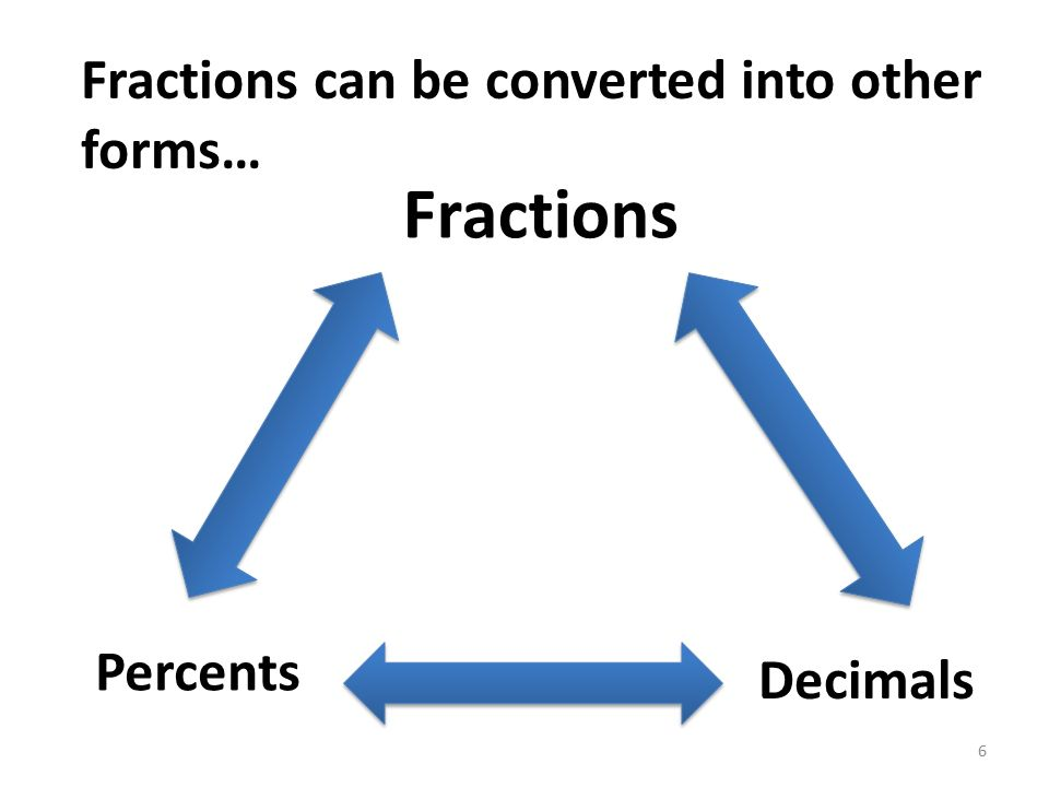 Fractions Fractions can be converted into other forms… Percents