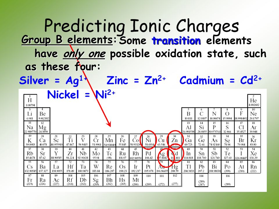 Unit 4 chemical names and formulas ppt video online download predicting ionic charges urtaz Choice Image