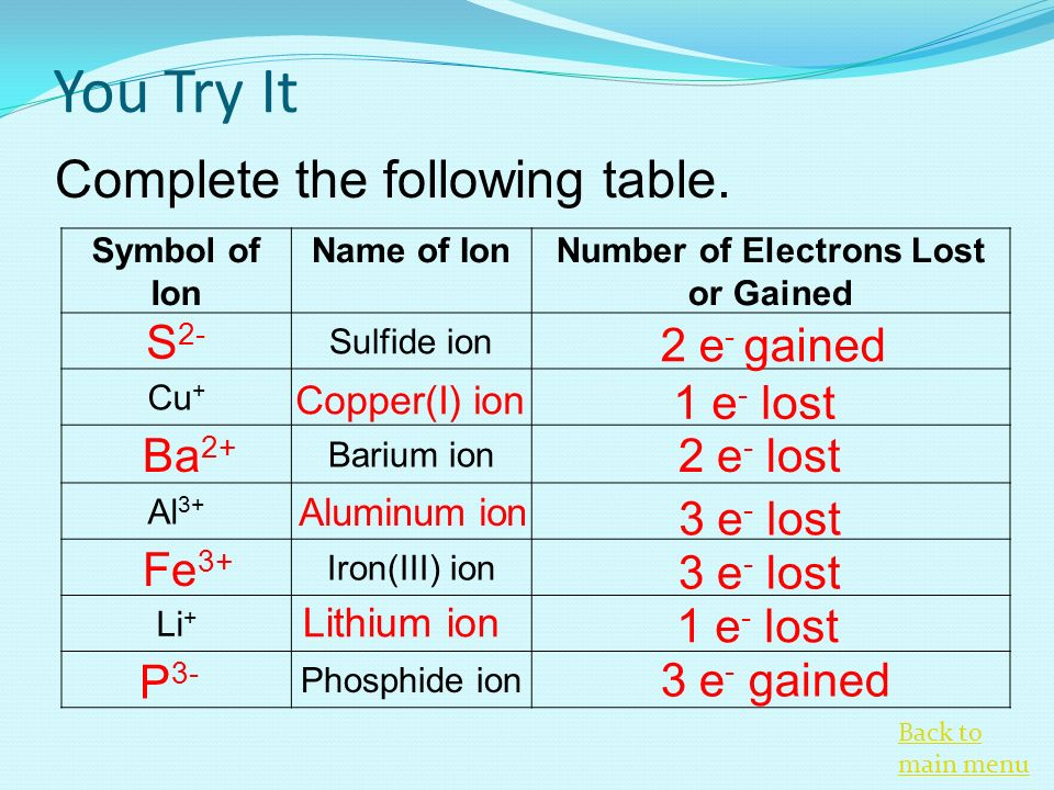 Ionic Bonding And Nomenclature Ppt Video Online Download