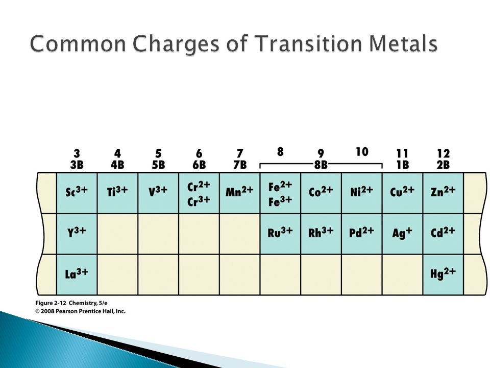 Ionic and covalent compunds ppt download 7 common charges of transition metals urtaz Image collections