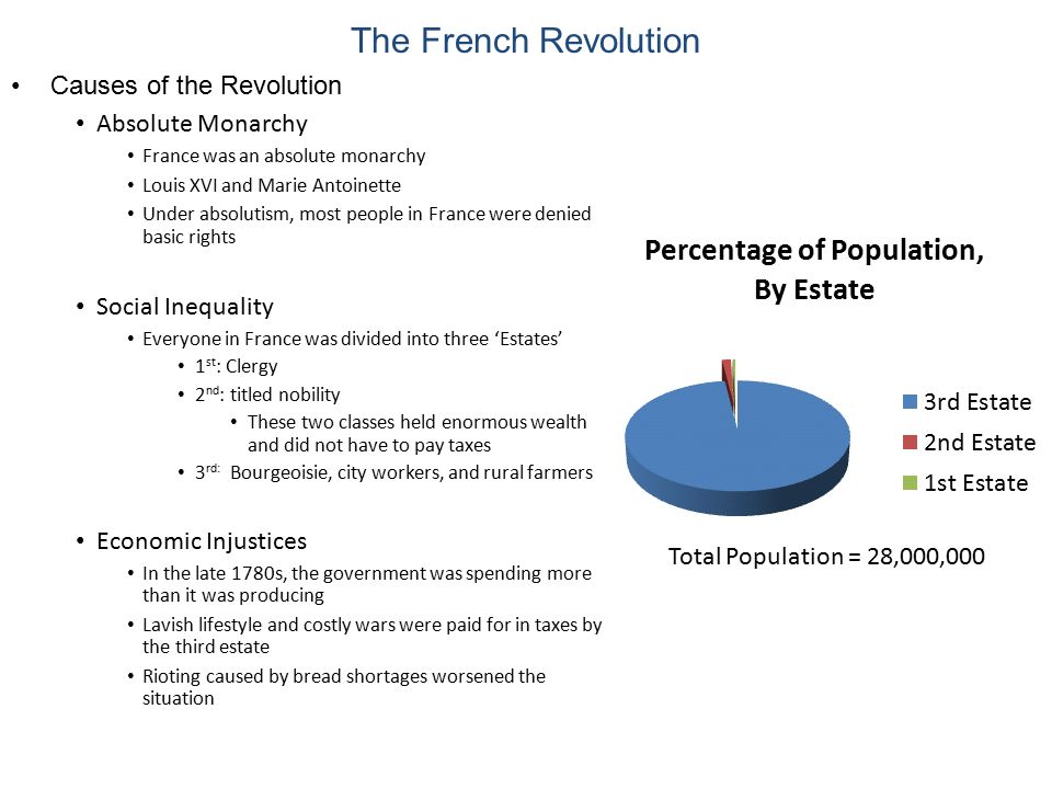 The French Revolution Causes of the Revolution Absolute Monarchy
