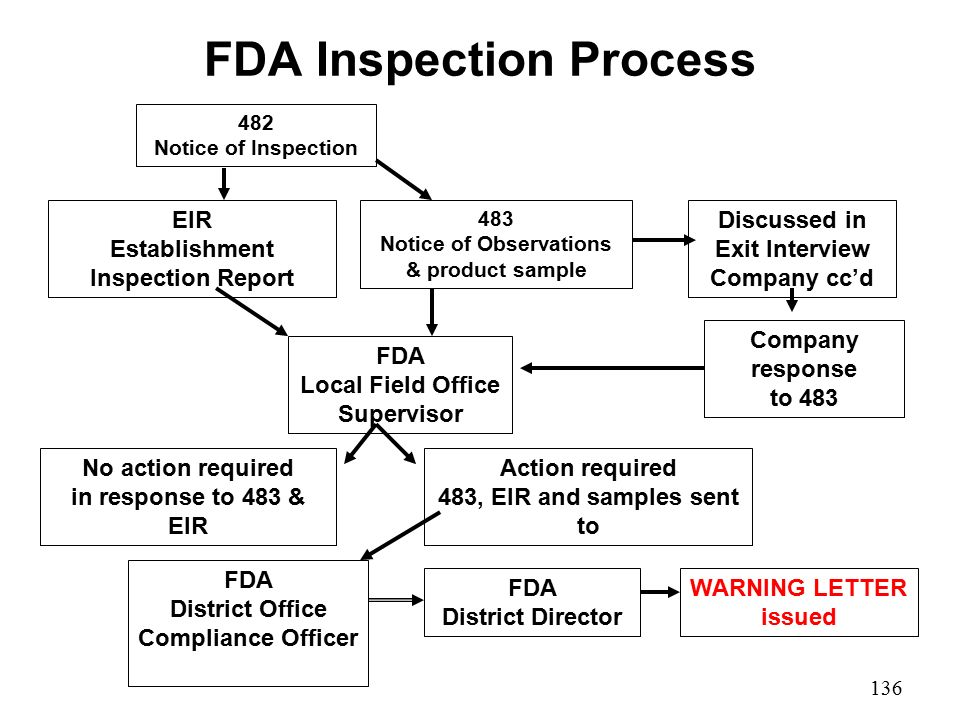 fda sop template - auditing for compliance ppt video online download