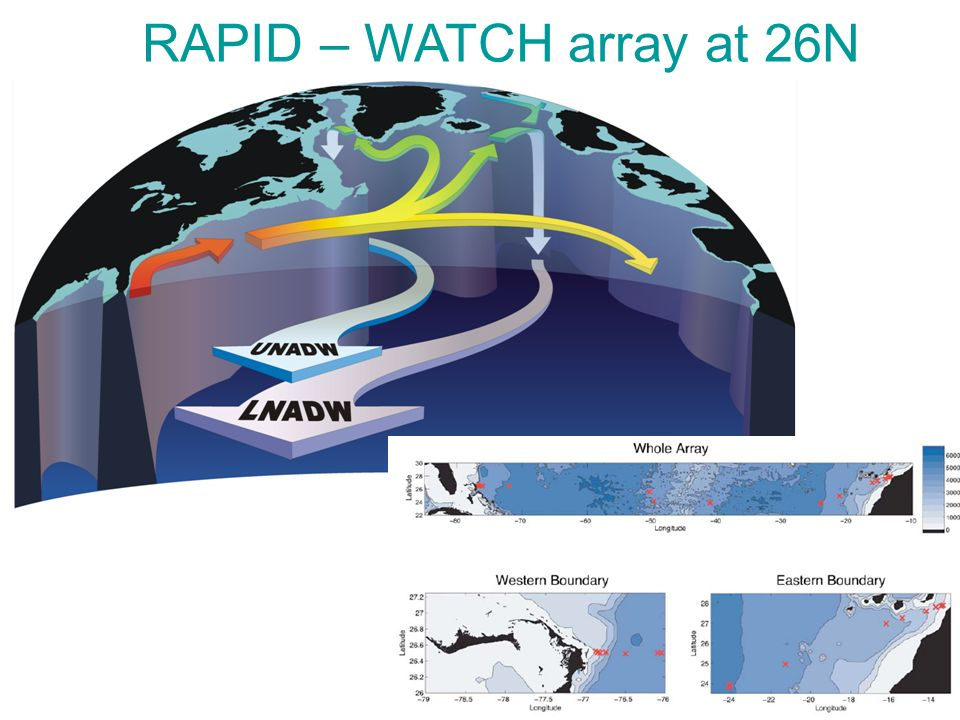 RAPID – WATCH array at 26N