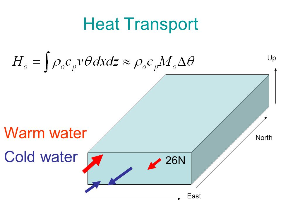 Heat Transport Up Warm water North Cold water 26N East