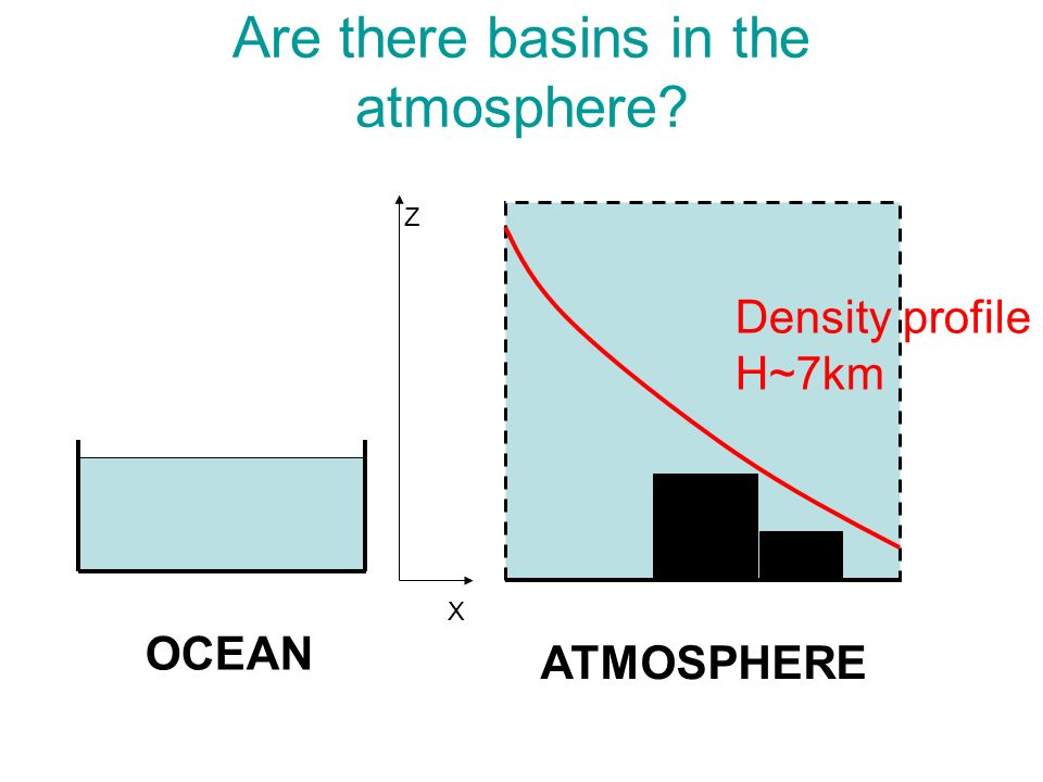 Are there basins in the atmosphere