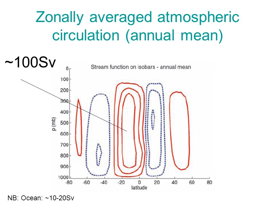Zonally averaged atmospheric circulation (annual mean)
