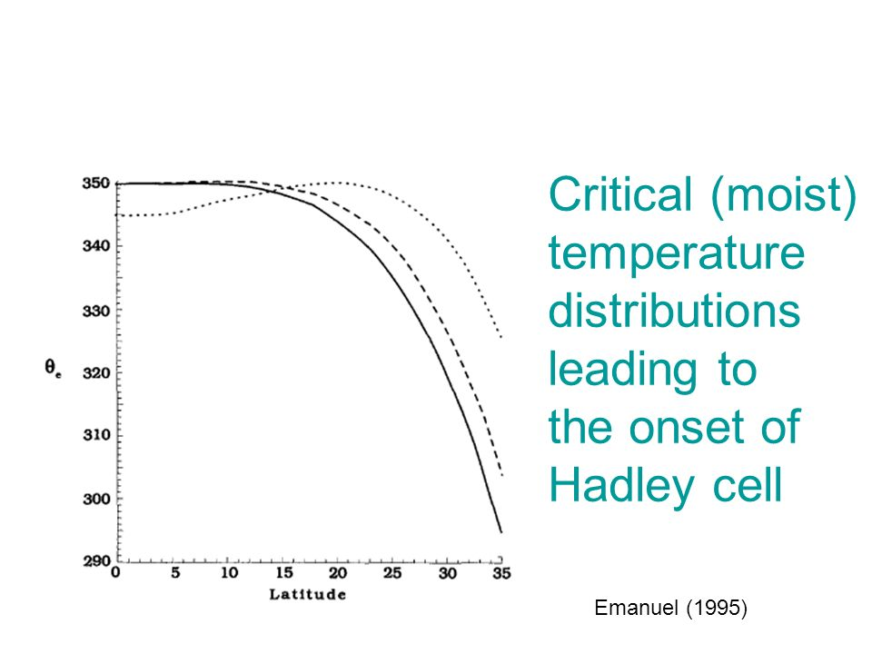 Critical (moist) temperature distributions leading to the onset of