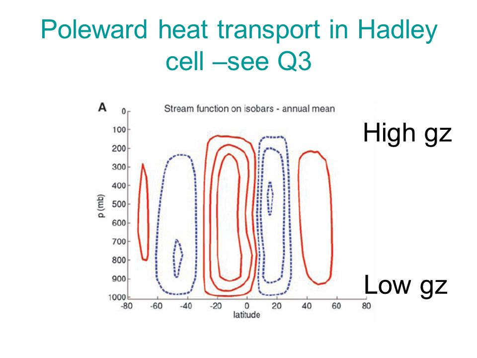 Poleward heat transport in Hadley cell –see Q3