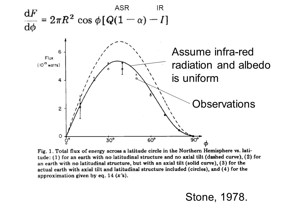 Assume infra-red radiation and albedo is uniform Observations