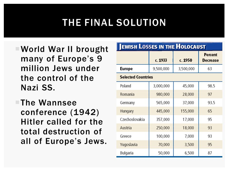 The Final solution World War II brought many of Europe's 9 million Jews under the control of the Nazi SS.