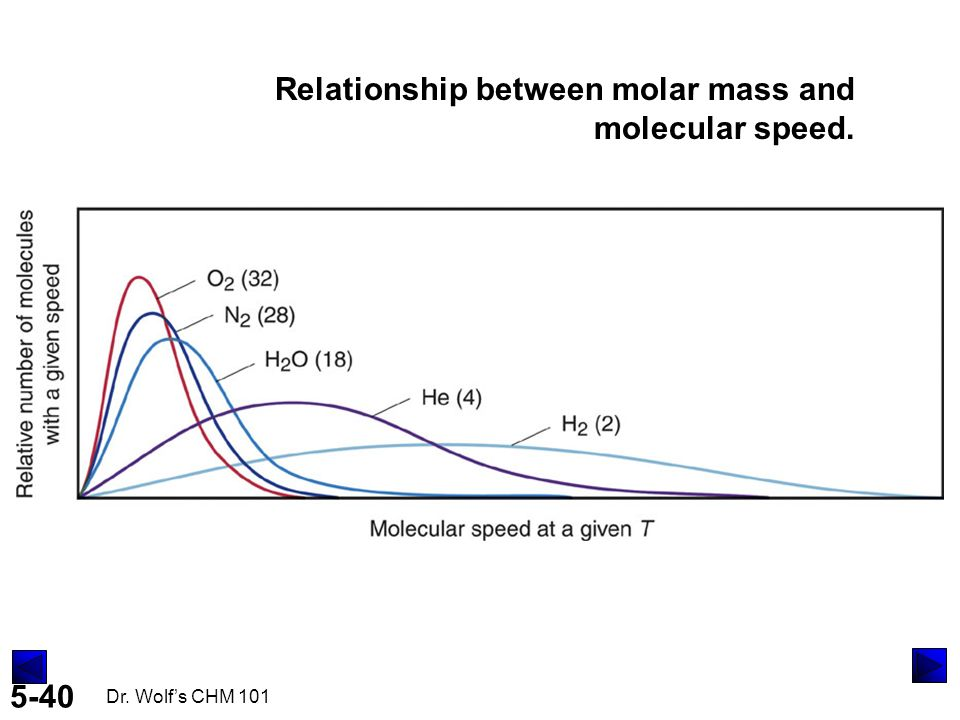 relationship between temperature and molecular velocity