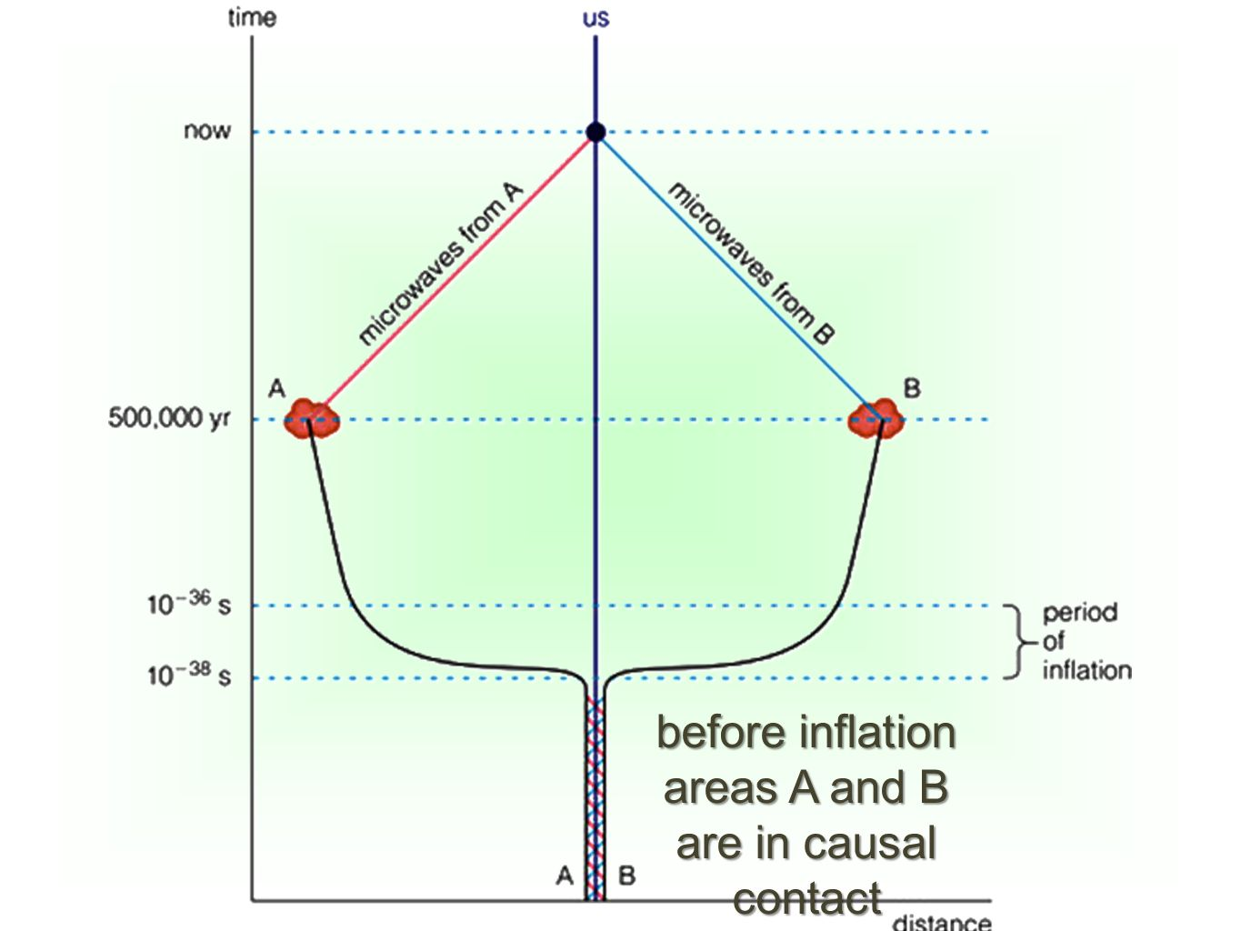 before inflation areas A and B are in causal contact