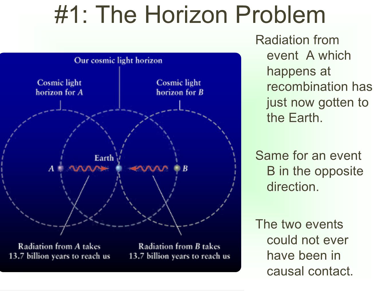 #1: The Horizon Problem Radiation from event A which happens at recombination has just now gotten to the Earth.