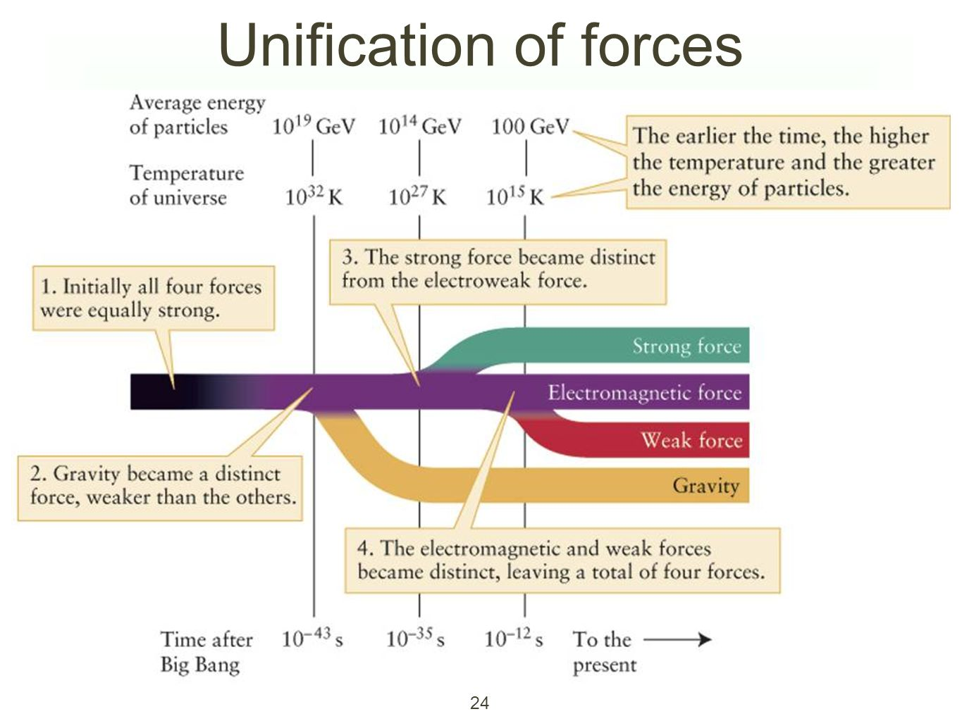Unification of forces