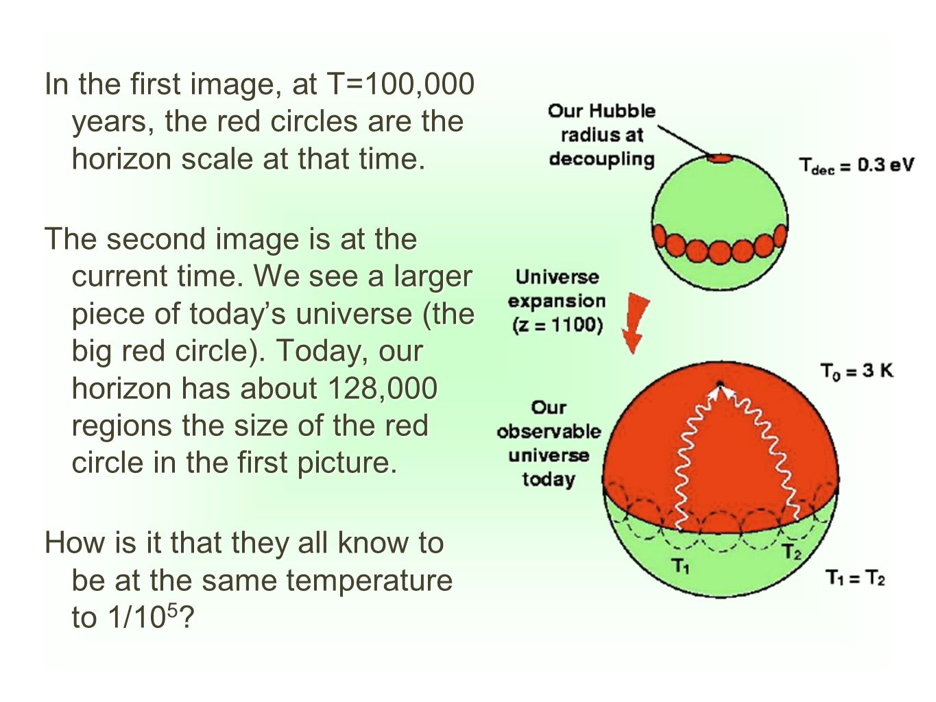 In the first image, at T=100,000 years, the red circles are the horizon scale at that time.