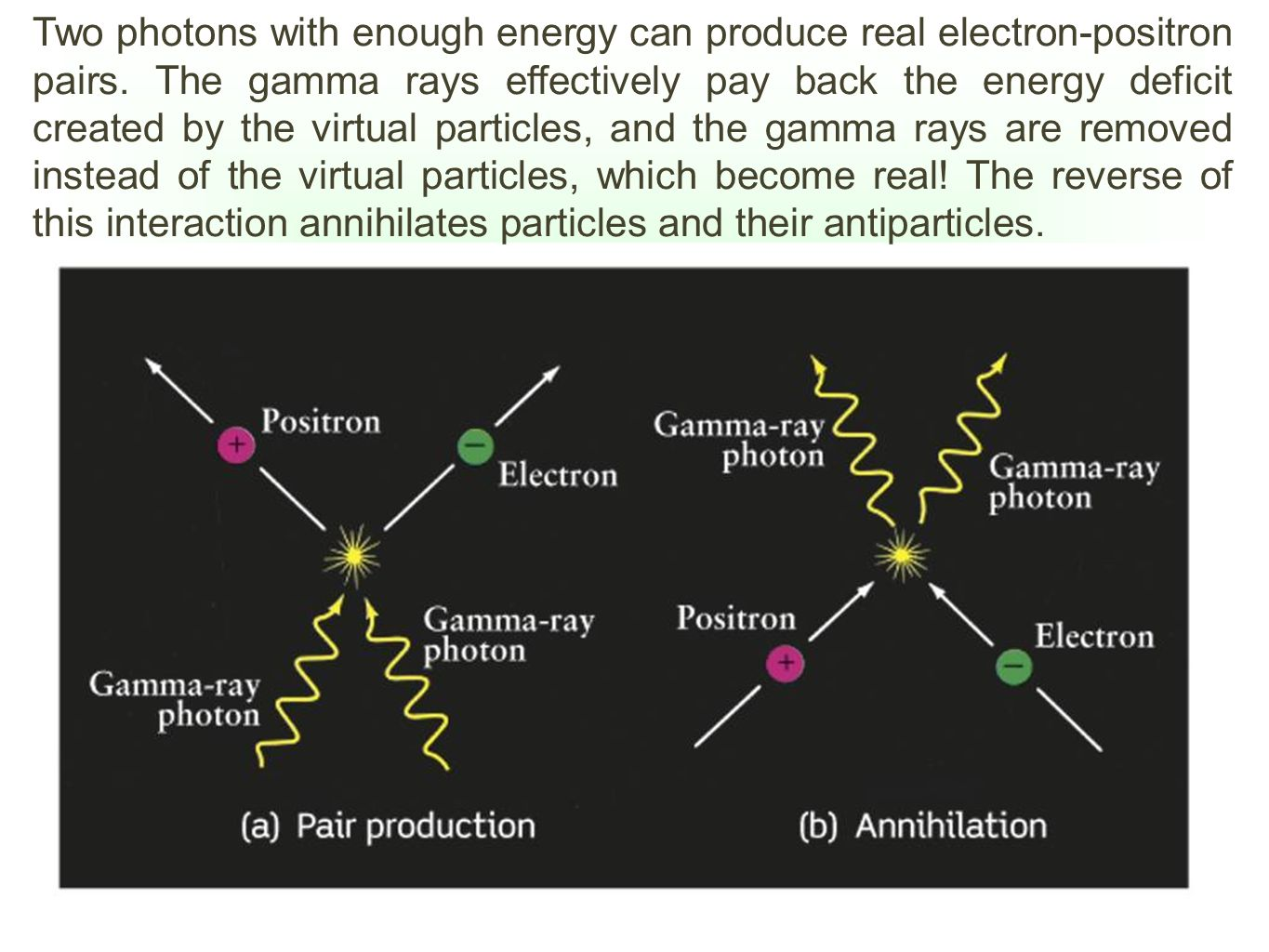 Two photons with enough energy can produce real electron-positron pairs.