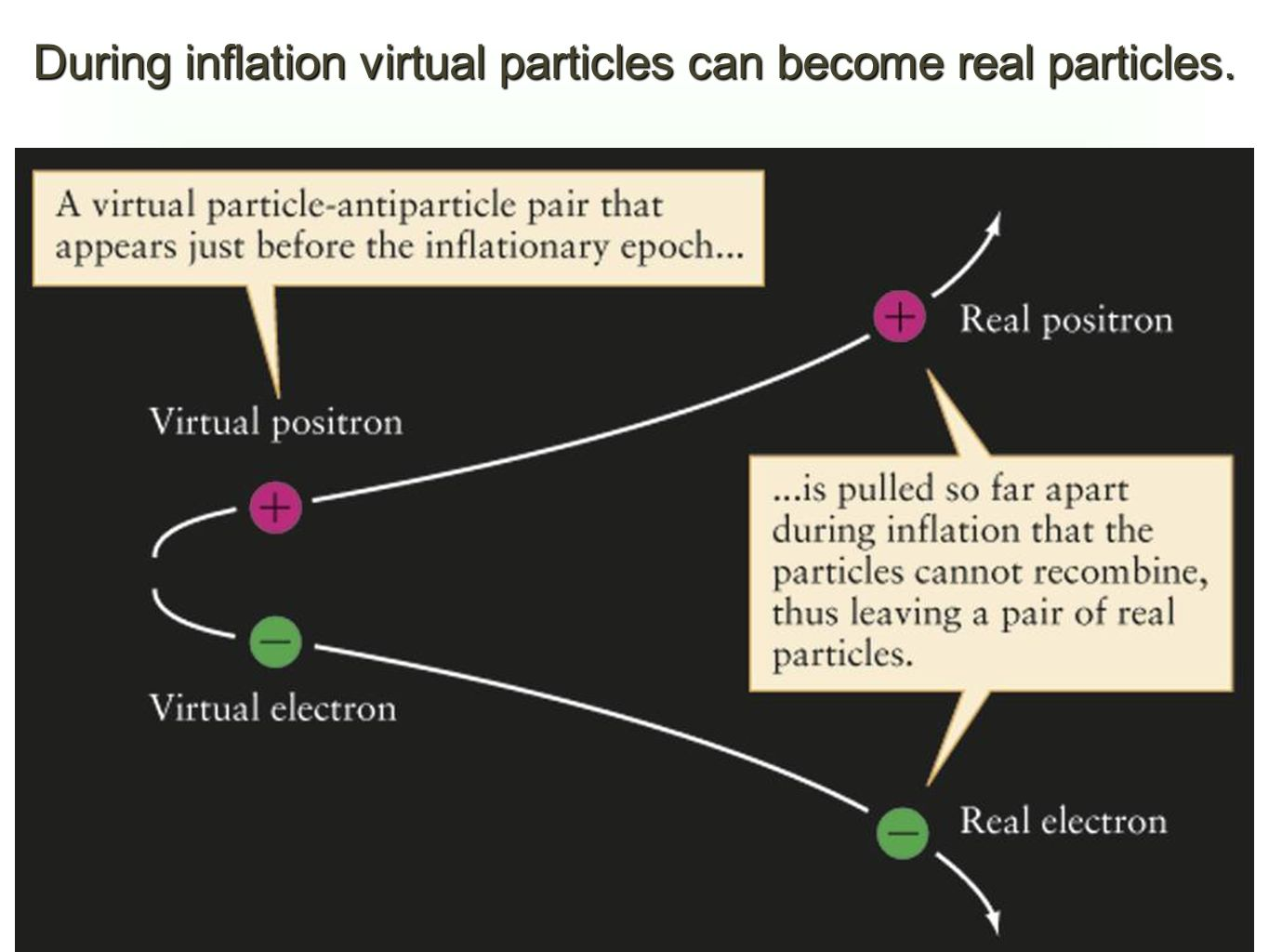 During inflation virtual particles can become real particles.