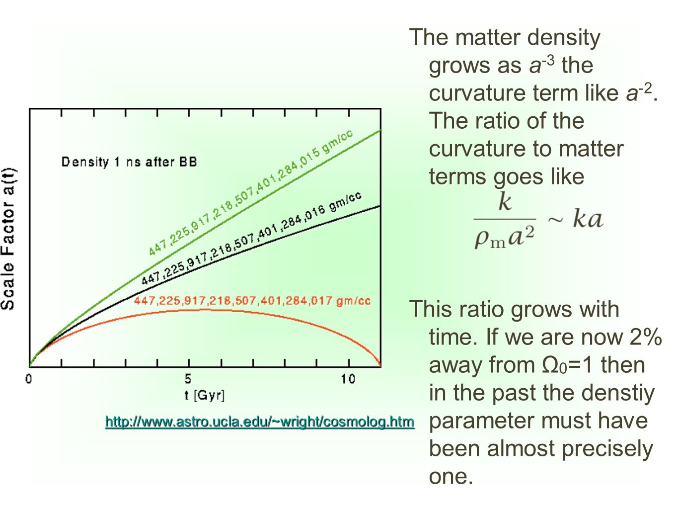 The matter density grows as a-3 the curvature term like a-2
