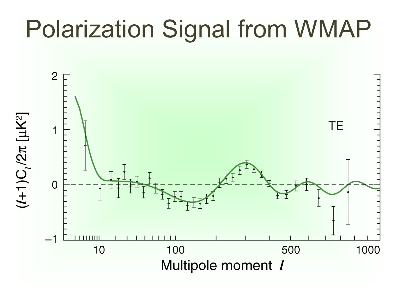 Polarization Signal from WMAP