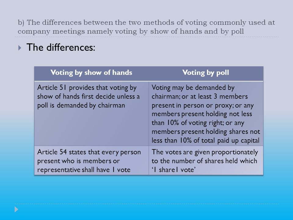 b) The differences between the two methods of voting commonly used at company meetings namely voting by show of hands and by poll