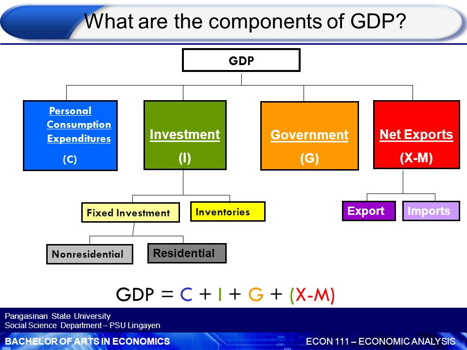 What are the components of GDP