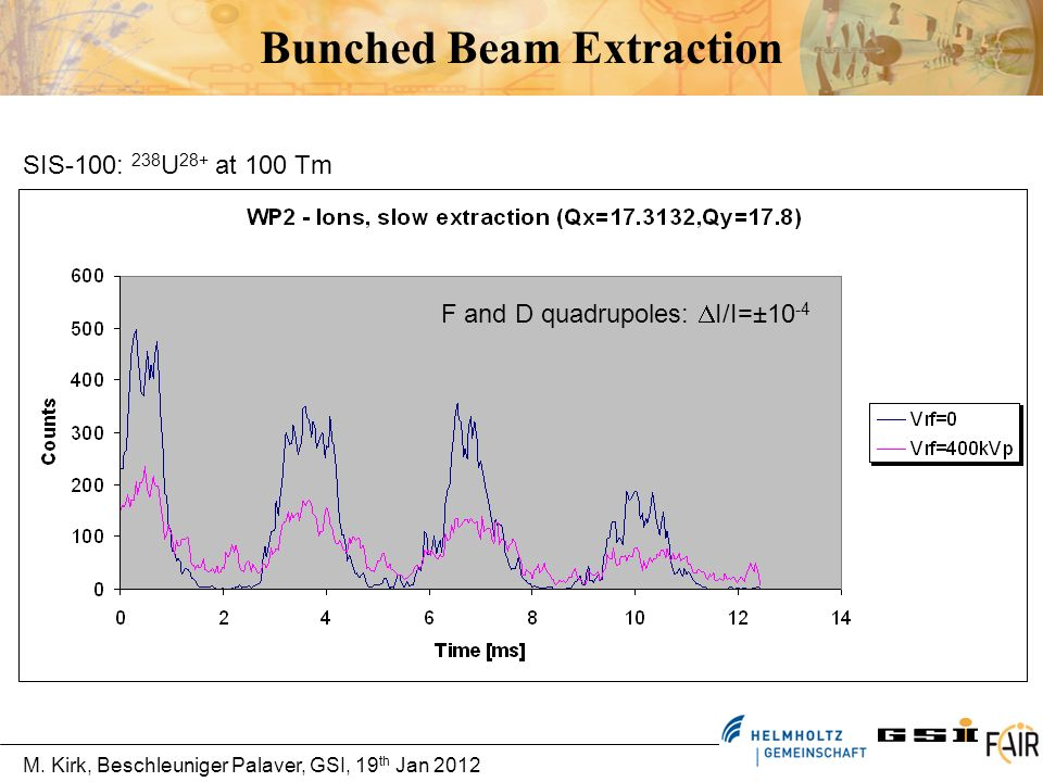 Bunched Beam Extraction