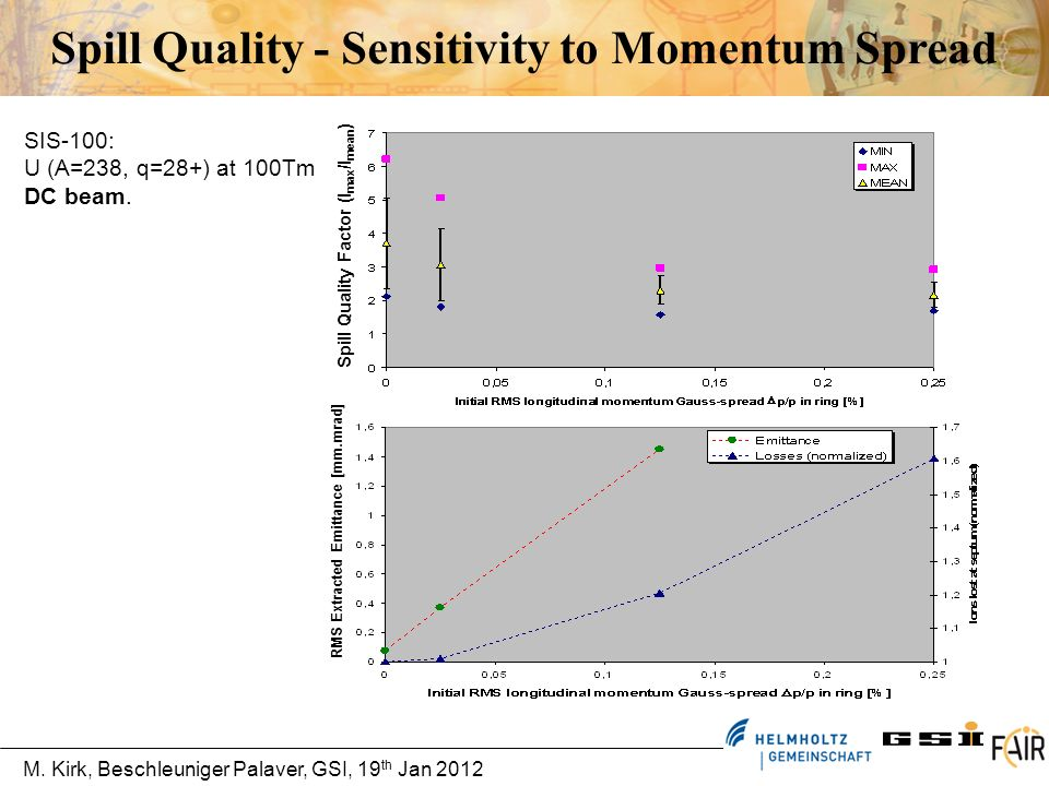 Spill Quality - Sensitivity to Momentum Spread