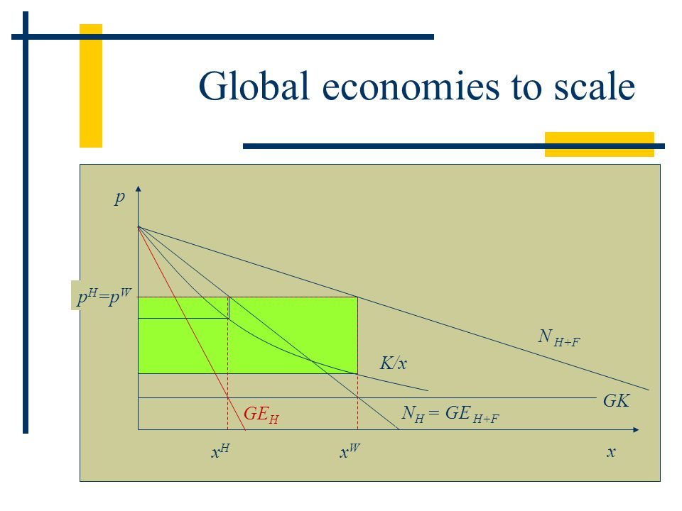 Global economies to scale