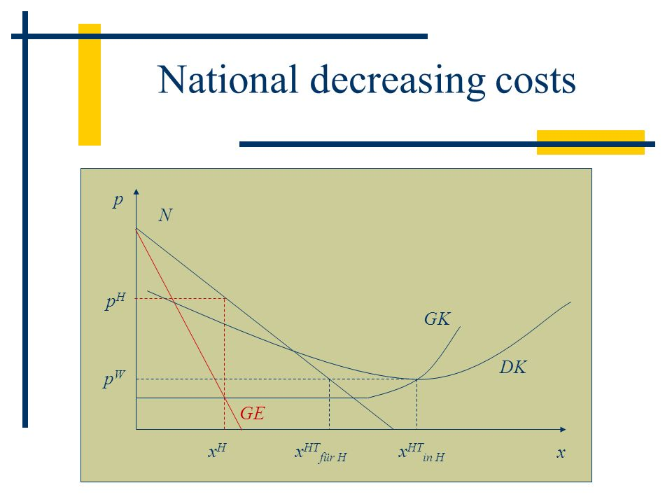 National decreasing costs