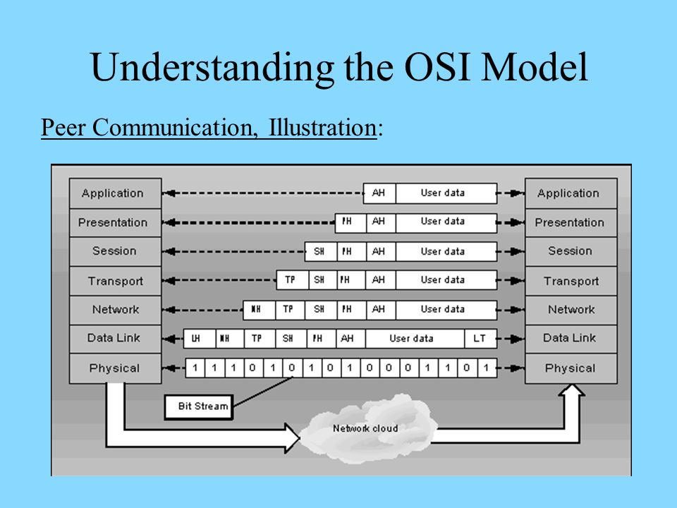 the history of the osi model essay Read this technology essay and over 88,000 other research documents history of the osi reference model history of the osi reference model looking at the origins of.