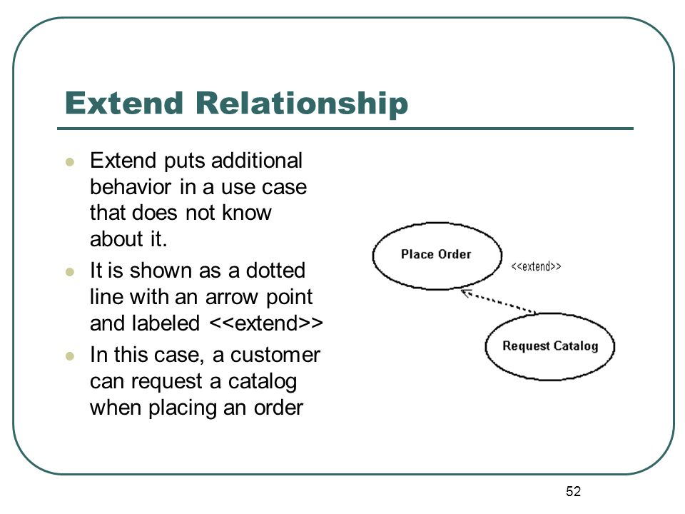Extend Relationship Extend puts additional behavior in a use case that does not know about it.