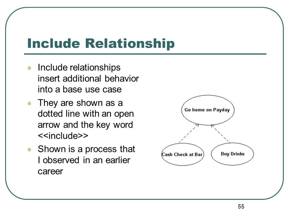 Include Relationship Include relationships insert additional behavior into a base use case.