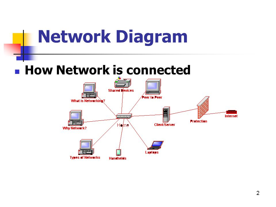 Basic Networking What is Network ? - ppt video online download