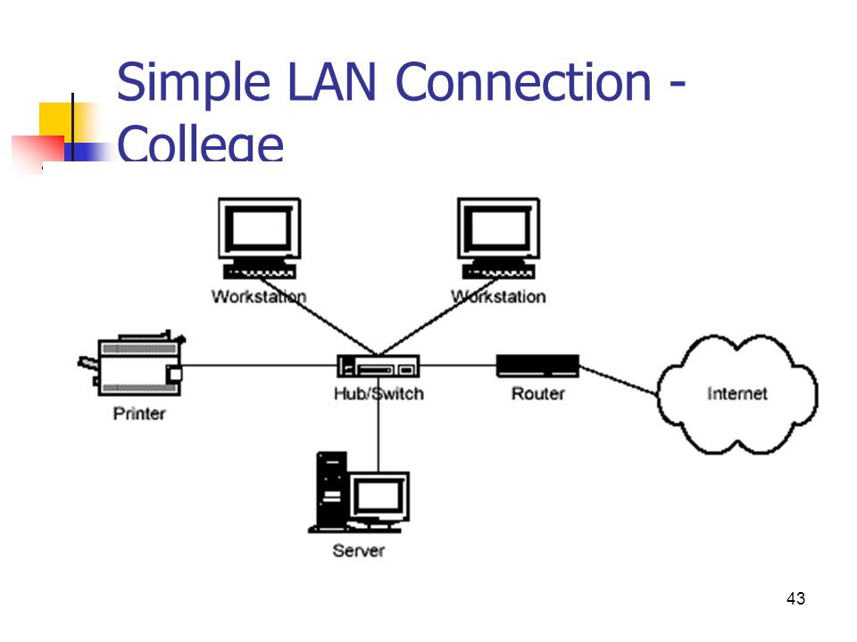 basic lan diagram data wiring diagrams u2022 rh 66 42 64 5 LAN Cable Connection Diagram Lan Configuration Diagram