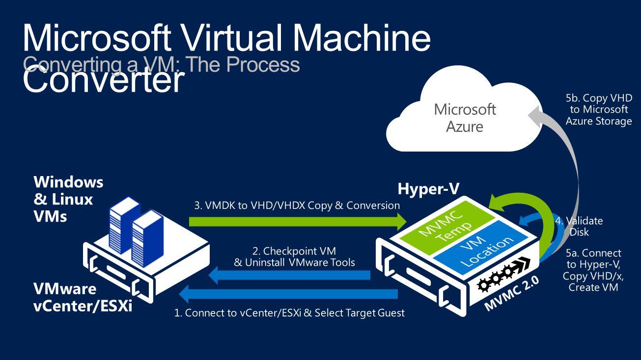 4/21/2017 DCIM-B331 Migrating to Hyper-V Using the Microsoft