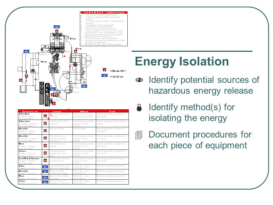 Energy Isolation Identify potential sources of hazardous energy release. Identify method(s) for isolating the energy.