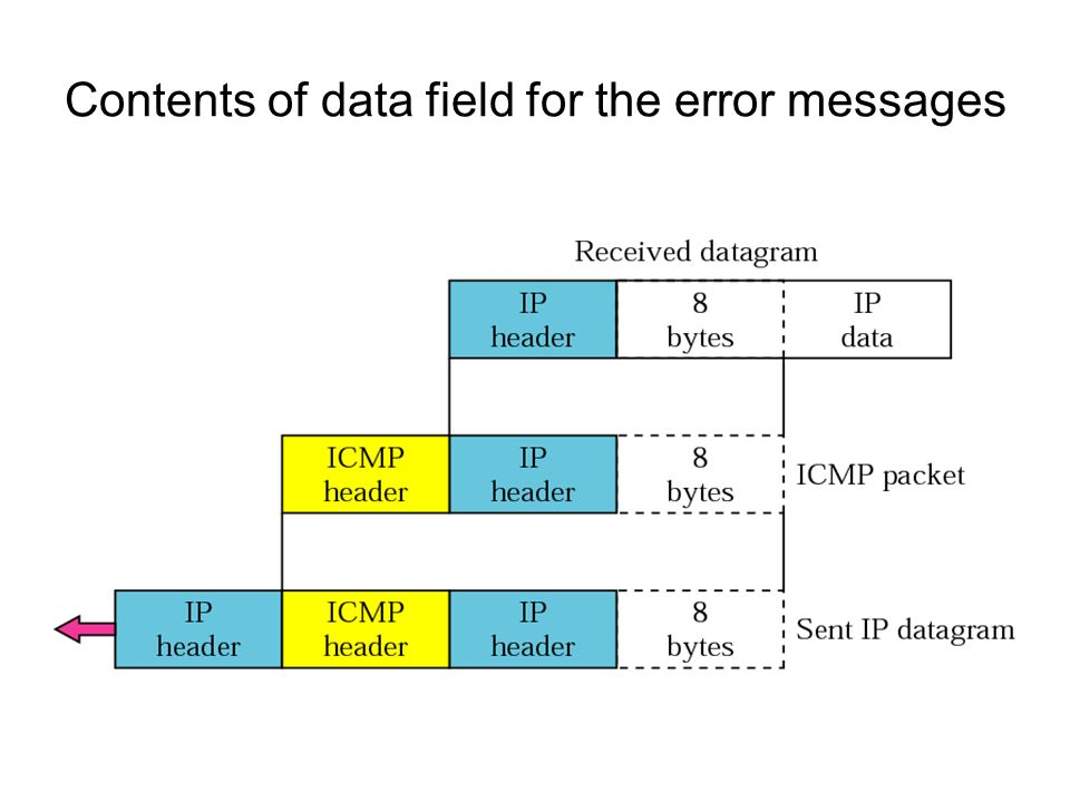 Contents of data field for the error messages
