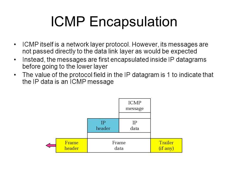 ICMP Encapsulation ICMP itself is a network layer protocol. However, its messages are not passed directly to the data link layer as would be expected.