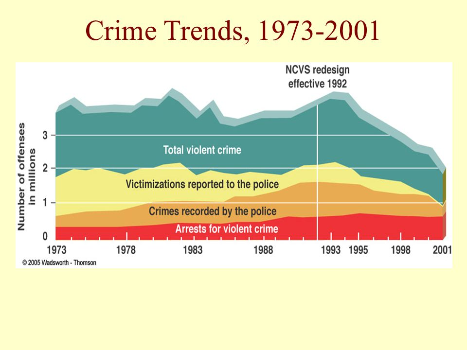 Crime Trends,