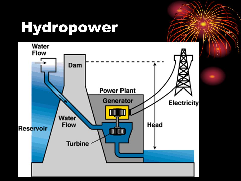 Hydropower In this example, what is turning the turbine to make electricity