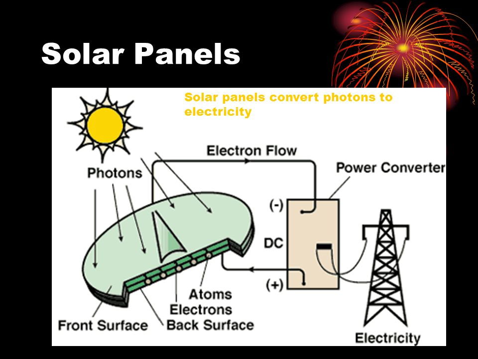 Solar Panels Solar panels convert photons to electricity