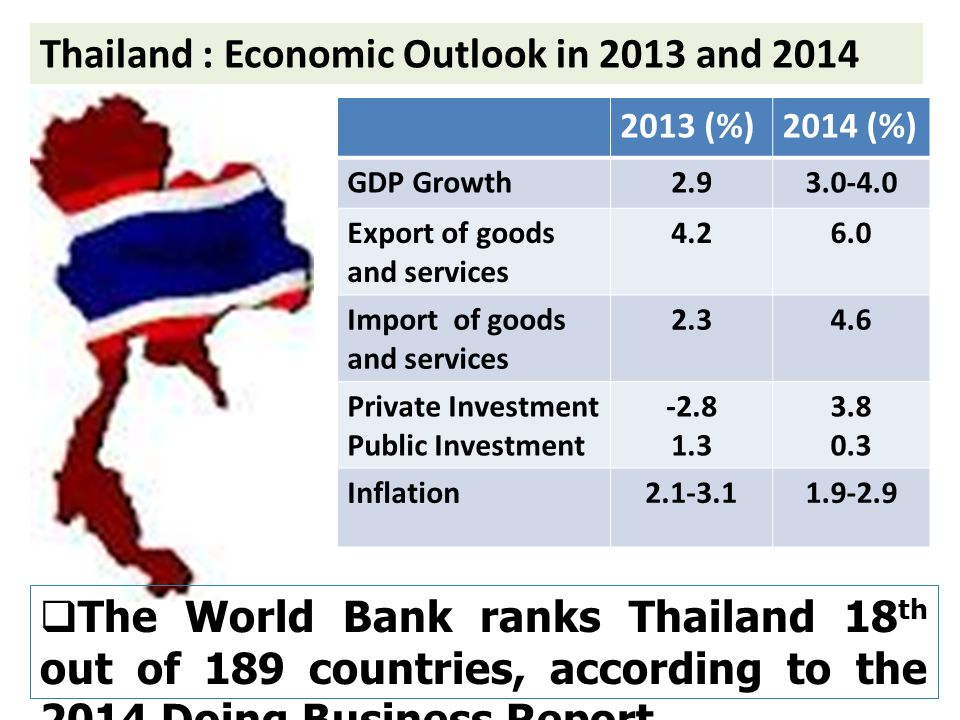 Economic Outlook and Business Opportunities in Thailand by
