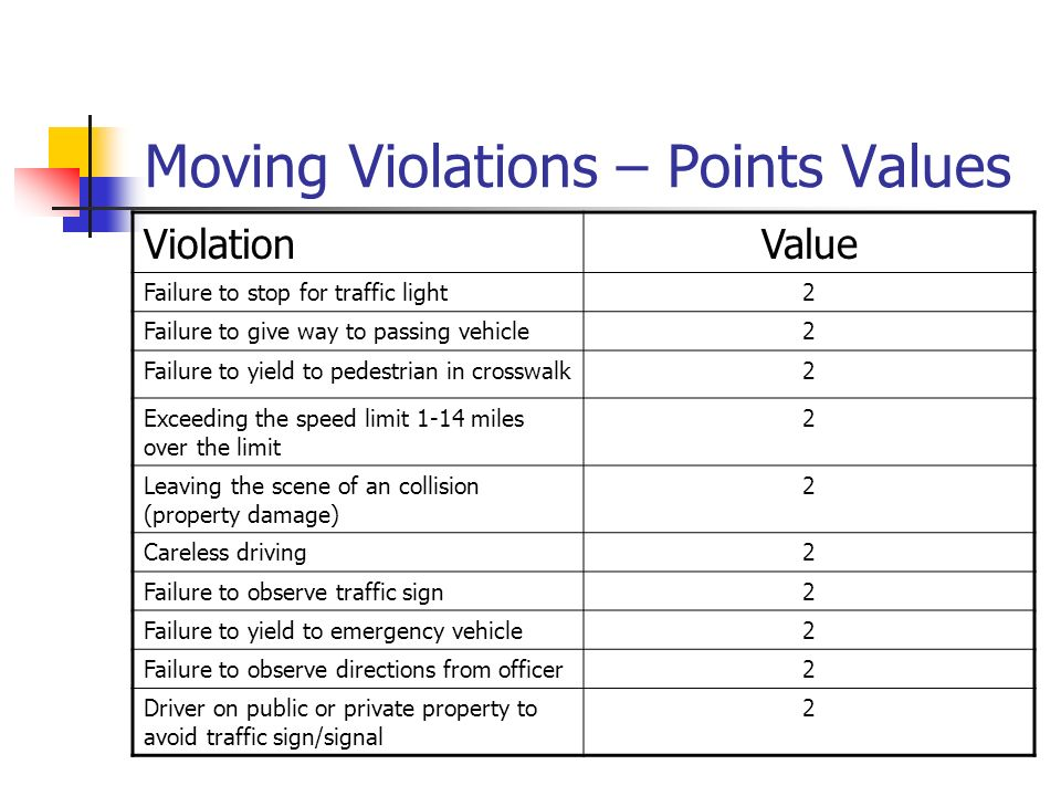 Moving Violations – Points Values